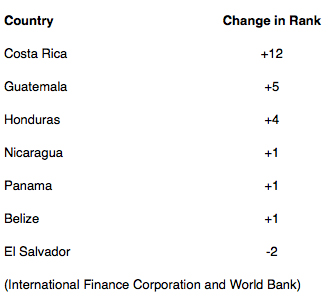 costa rica business growth